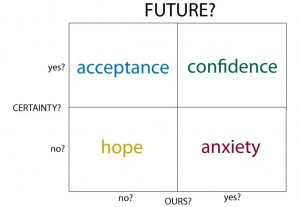 Emotional rational future maze